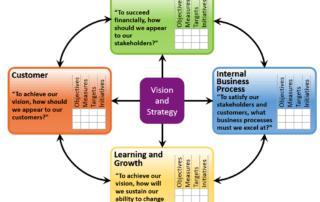 The Balanced Scorecard - новые возможности для эффективного управления