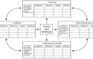 Balanced Scorecard – новый инструмент стратегического планирования