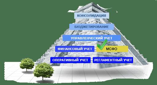 МСФО: основные различия между техникой учета в России и за рубежом