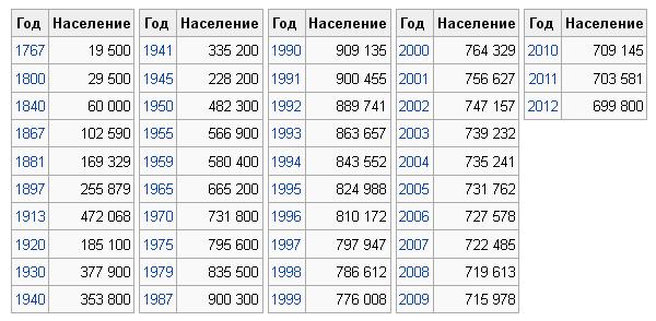Динамика численности населения Риги. Пик - 1990 год, 910 тыс. чел. Сейчас - только 700.