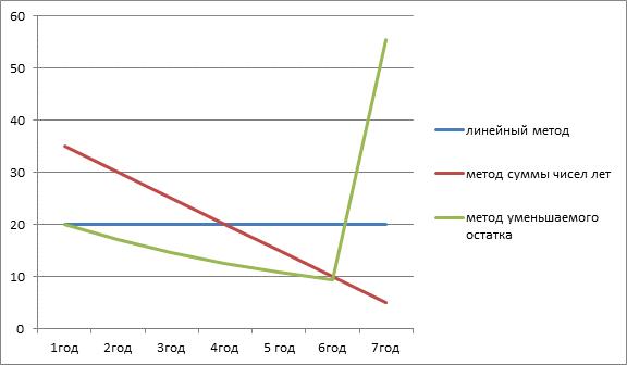 Сравнение методов начисления амортизации