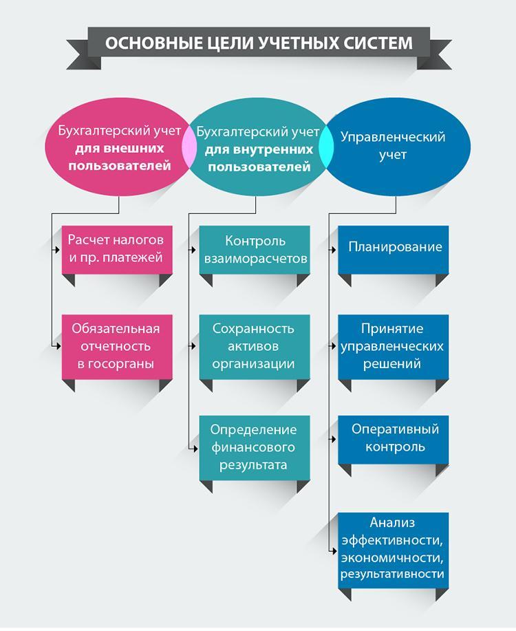 Сравнительный анализ управленческого и бухгалтерского учета