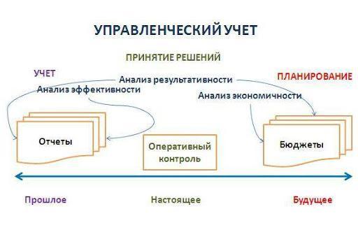 Основные положения управленческого учета на предприятии
