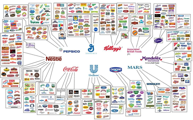 10 корпораций контролируют практически все, что мы покупаем