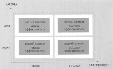 50 моделей стратегического мышления