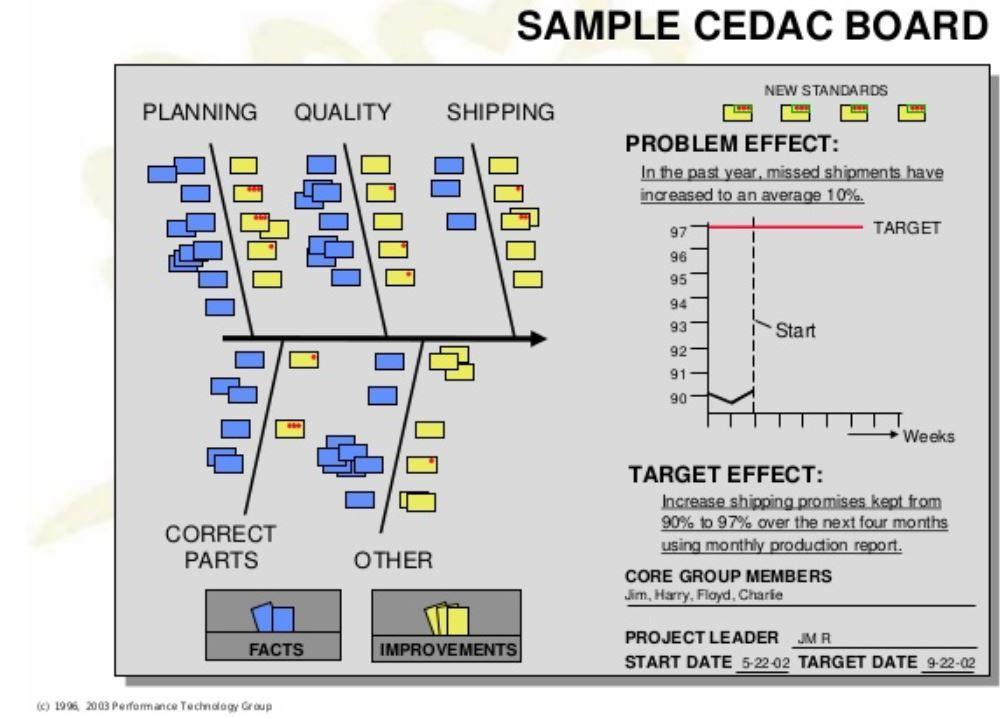 Инструменты и методы для анализа/измерения процессов