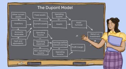 Дерево Дюпон и анализ отдачи от активов
