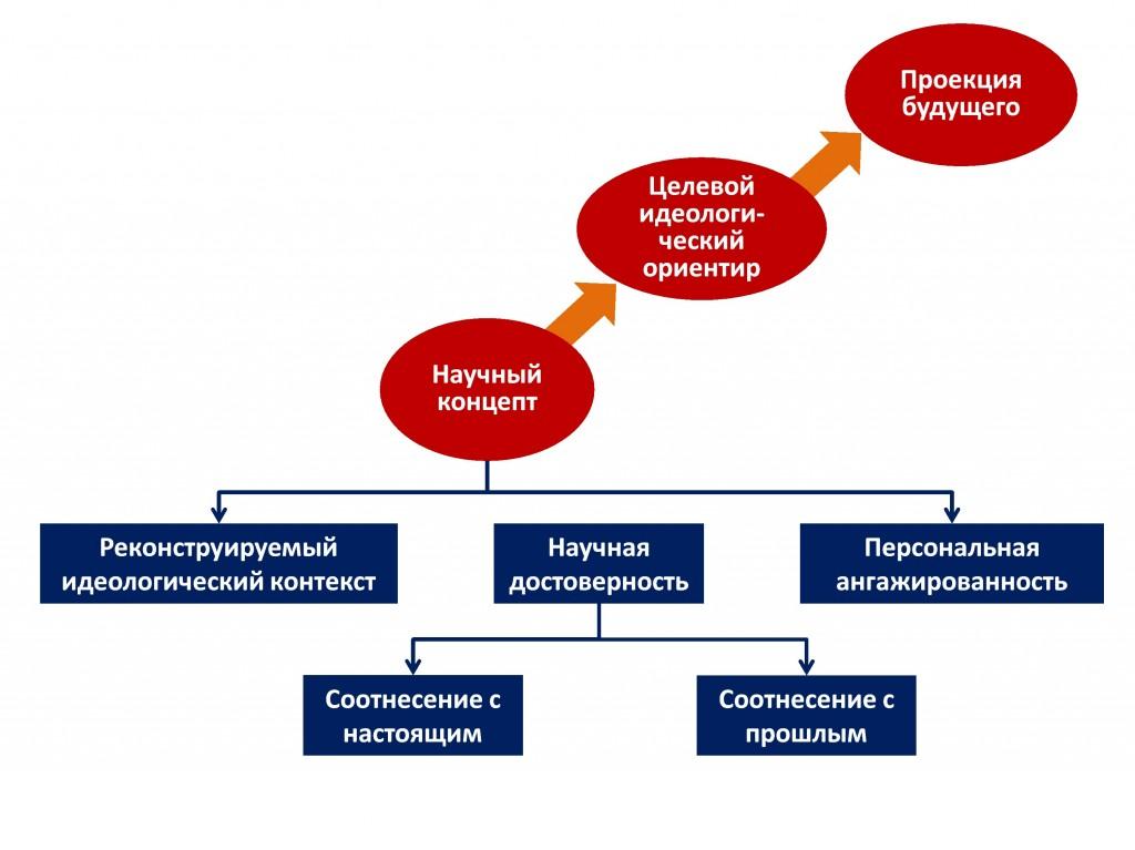 Рис. 1. Методология анализа