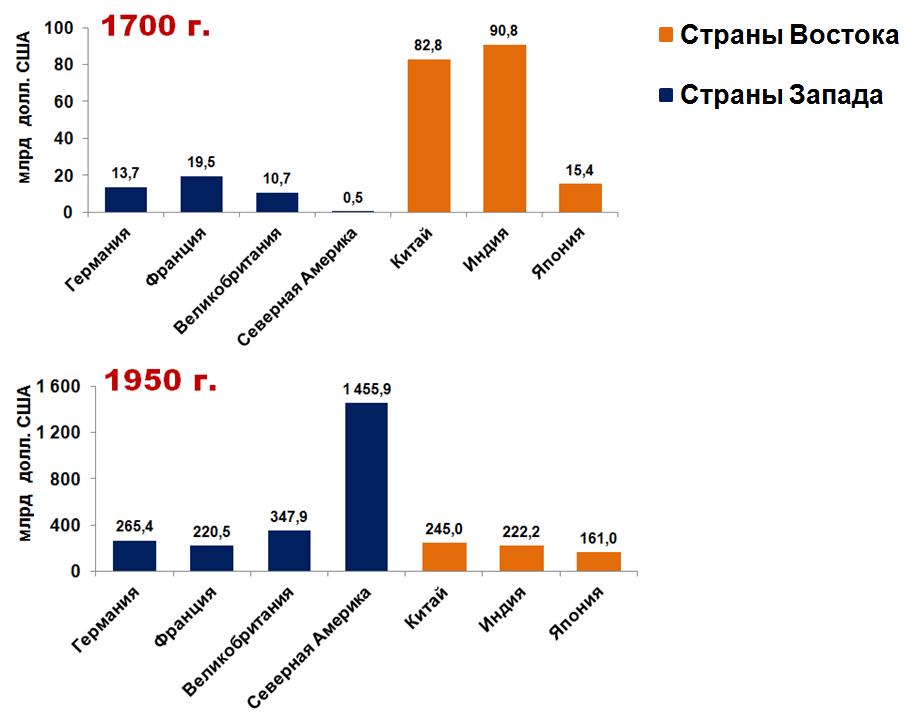 Рис.3. Объемы ВВП стран Запада и Востока в доколониальный период и к окончанию колониального периода