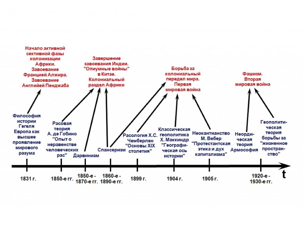 Рис.4. Развитие западной гуманитаристики и колониализм XIX – первой половины XX вв.