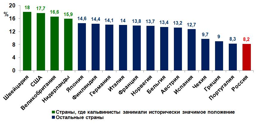 Рис.5. Доля финансовой деятельности в структуре занятости населения ряда стран Запада и России