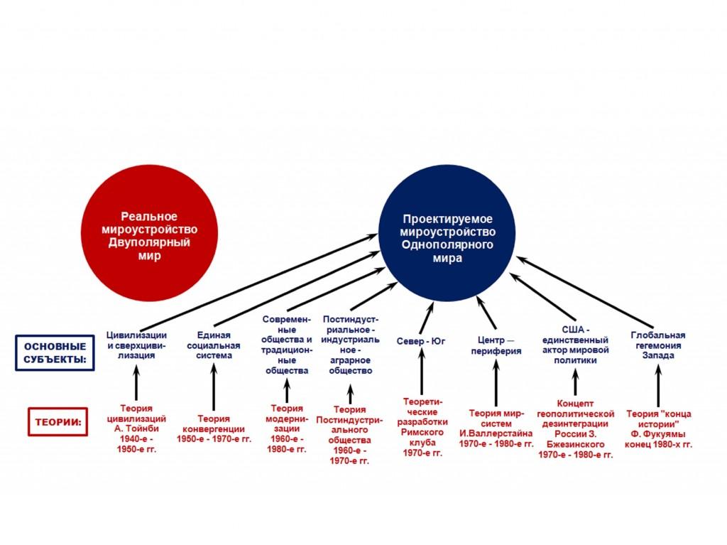 Рис.6. Проектируемое мироустройство гуманитарной наукой Запада периода «холодной войны»