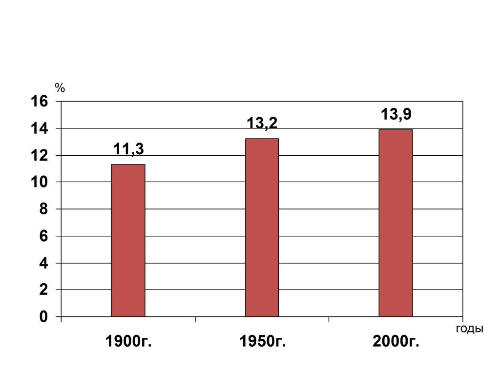 Рис.7. Занятость в промышленности в структуре экономической занятости (весь мир), в {7e75bbf692d0706a59efaf3a916fef05c73d43bd1c4c02c036a6b4331ef6621b}.