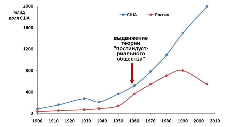 Рис.9. Промышленное производство в России и США, в млрд. долл.