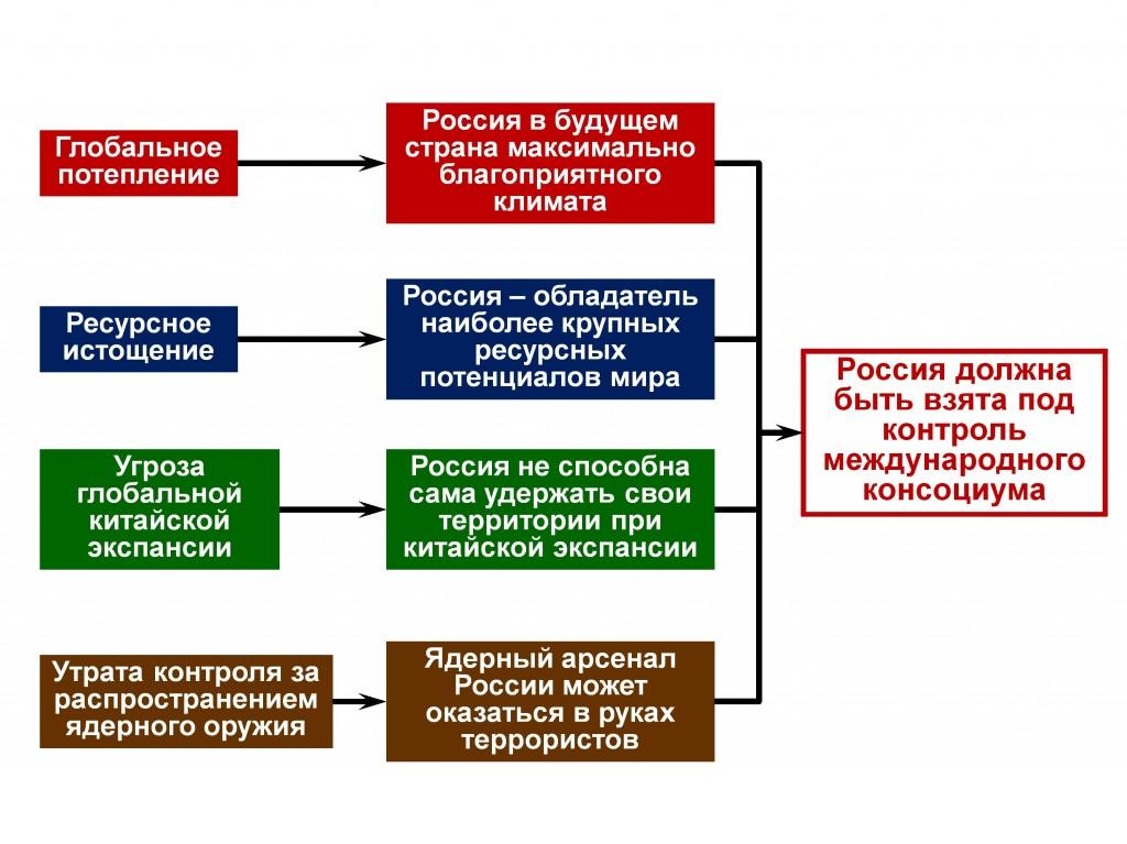 Рис. 10. Россия в фокусе западной научной футурологии