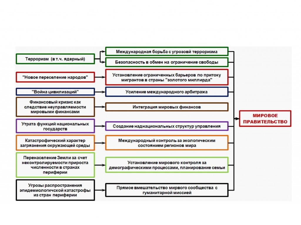 Рис. 11. Мировая наука о глобальных проблемах современности и проектирование нового мироустройства