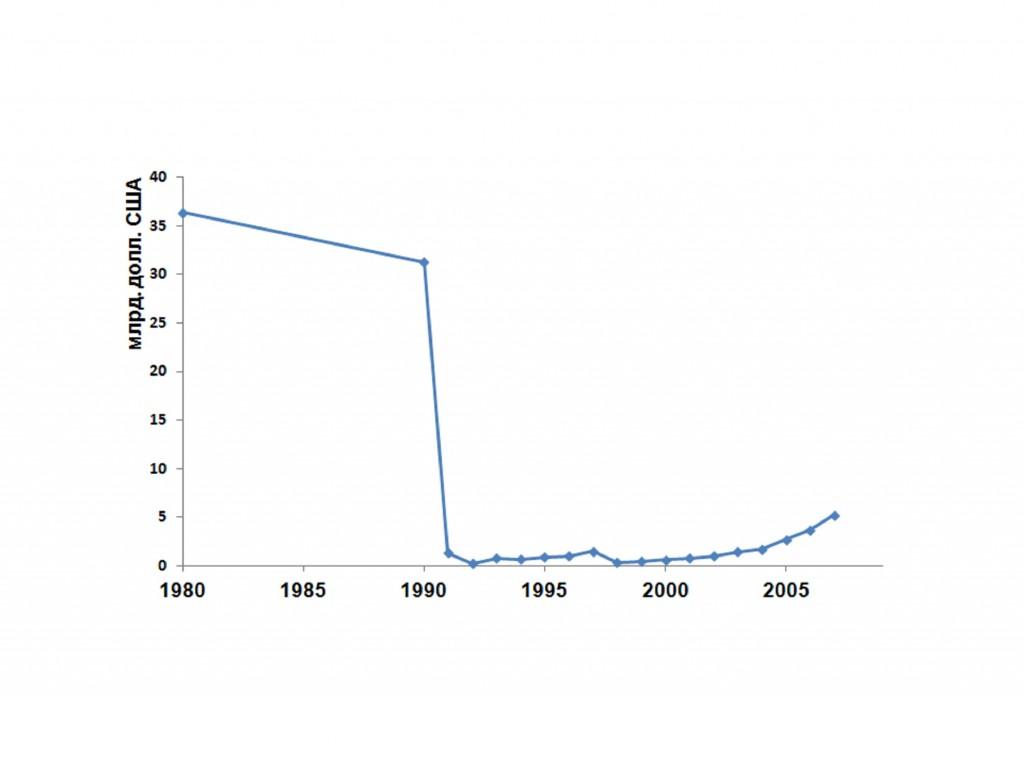 Рис.22. Динамика расходов на науку в России, млрд. долл. США