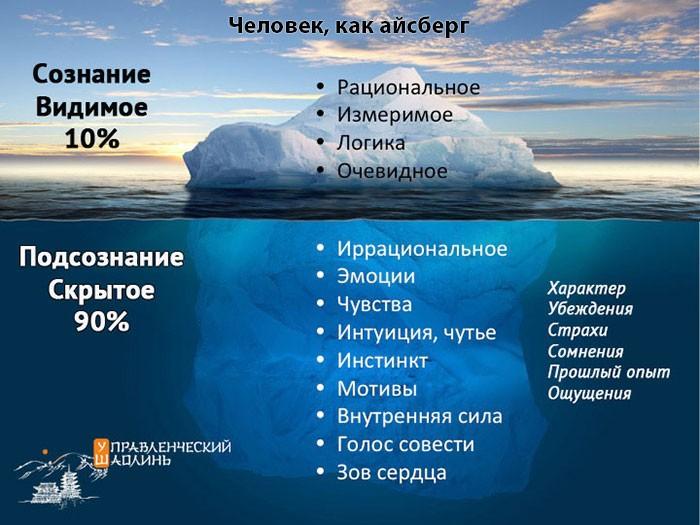 структура психики руководителя