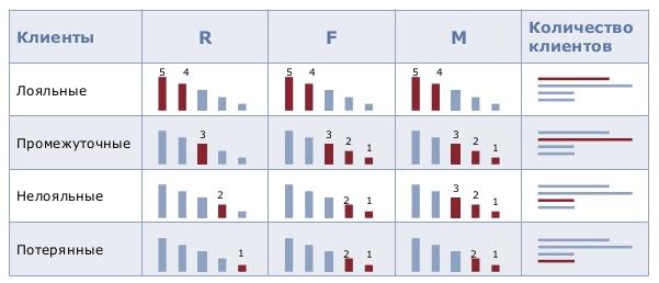 RFM-анализ клиентской базы