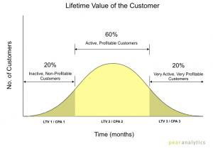 цикл клиента