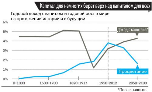 пикетти доходность капитала