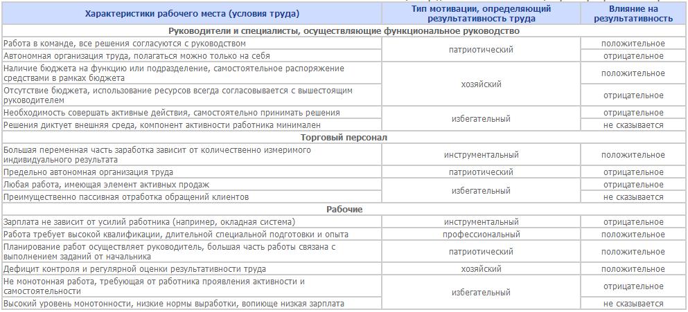 Типологическая модель мотивации В.И.Герчикова