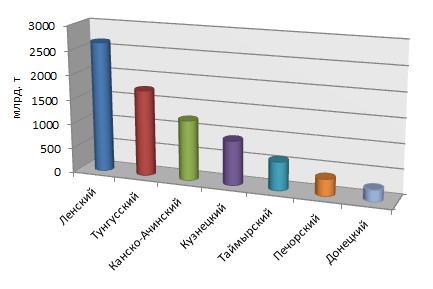 Геологические запасы углей основных бассейнов СССР