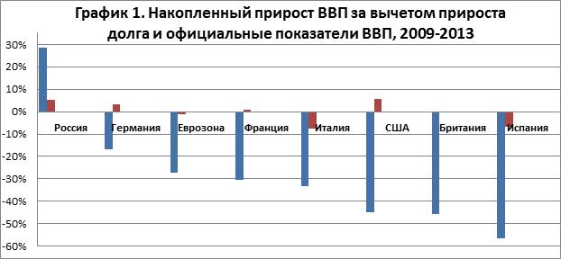 gdp_chart1_rus