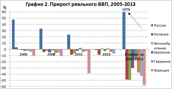 gdp_chart2_rus