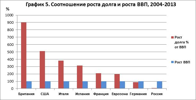 gdp_chart5_rus