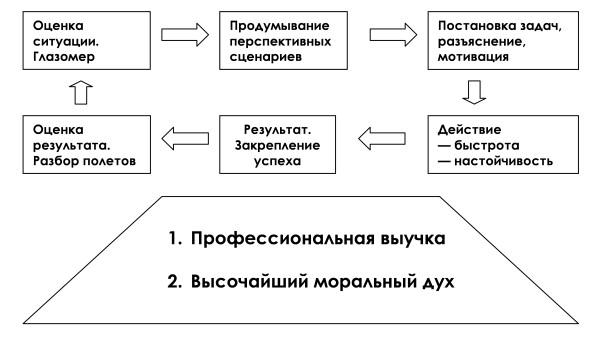 letunovskij-shema1