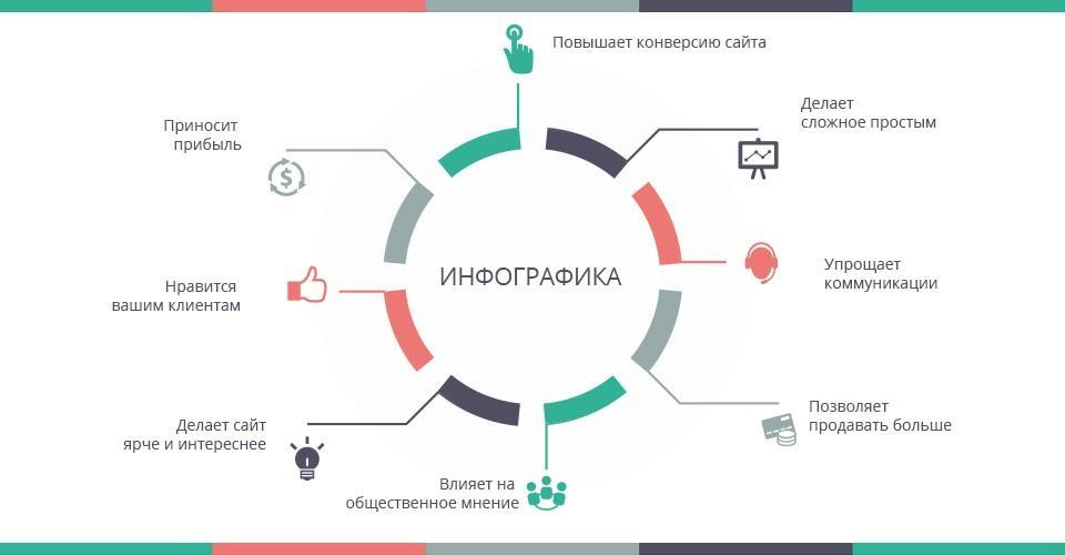 14 сервисов для создания инфографики