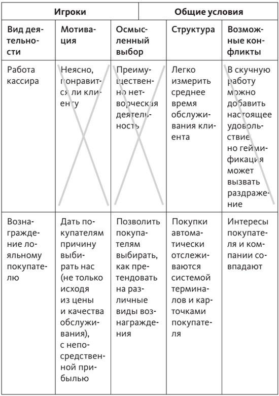 Таблица 2. Пример заполненного чек-листа для супермаркета