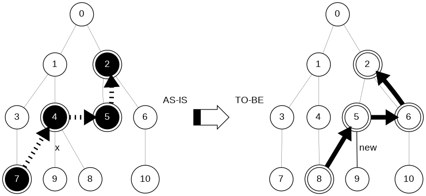Организационная структура: пошаговая оптимизация