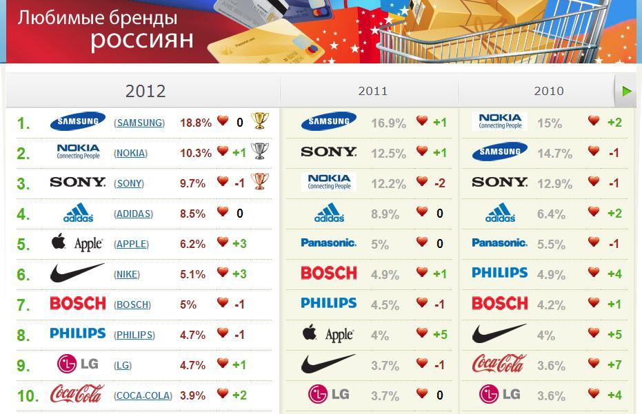 бренды россиян