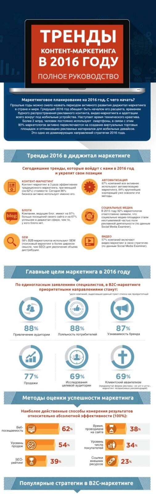 ПОЛНОЕ РУКОВОДСТВО ПО ТРЕНДАМ КОНТЕНТ-МАРКЕТИНГА НА 2016. ИНФОГРАФИКА