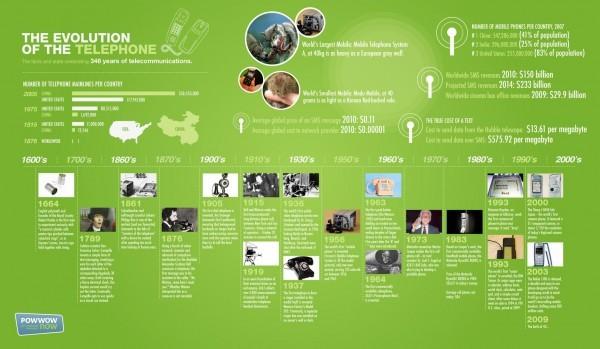9 видов инфографики для PR-целей: лайфхаки и реальные примеры