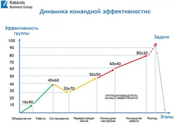 График «Динамика командной эффективности» ©, 2016, Все права защищены