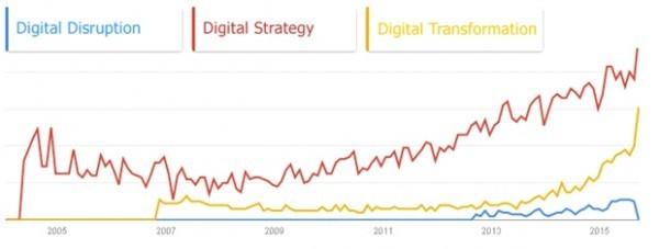 Динамика популярности запросов (источник: trends.google.com)