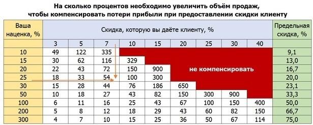 Таблица 1. Необходимый прирост продаж указан в процентах на пересечении наценки и скидки