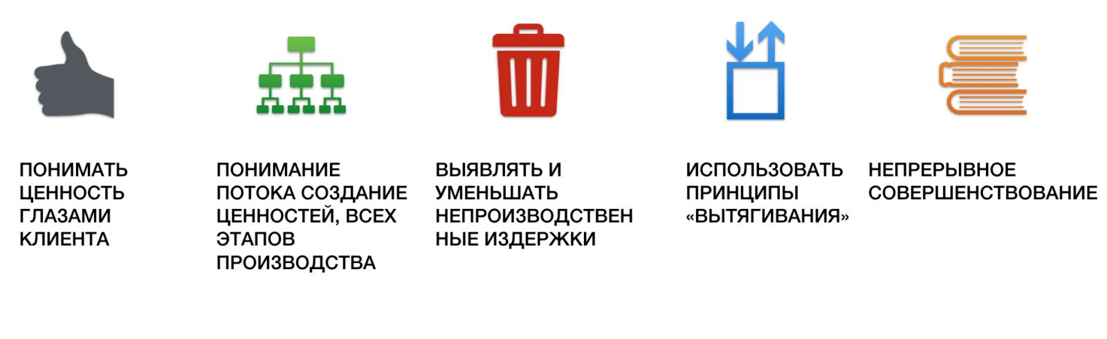 Обзор методики Бережливого производства