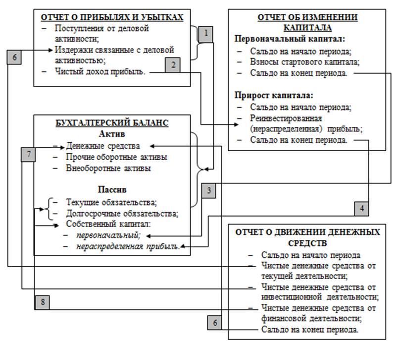 Как связаны между собой разные показатели форм бухгалтерской отчетности