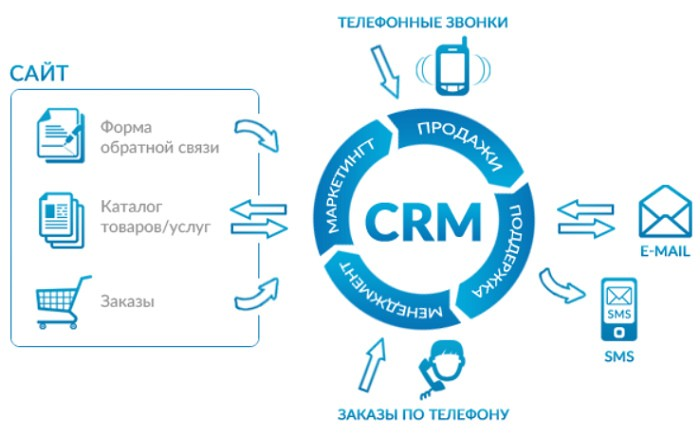 Кейс: как внедрение CRM-системы победило сезонность