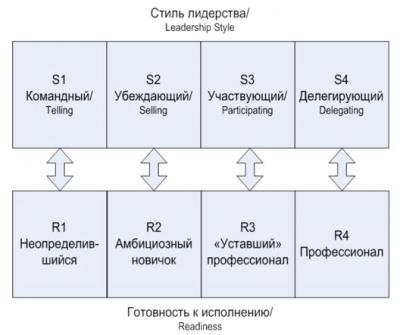 Толкование снов Минцберга: о методах управления