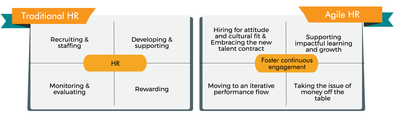 10 принципов и практик Agile HR