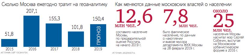 Как мэрия Москвы следит за перемещениями горожан