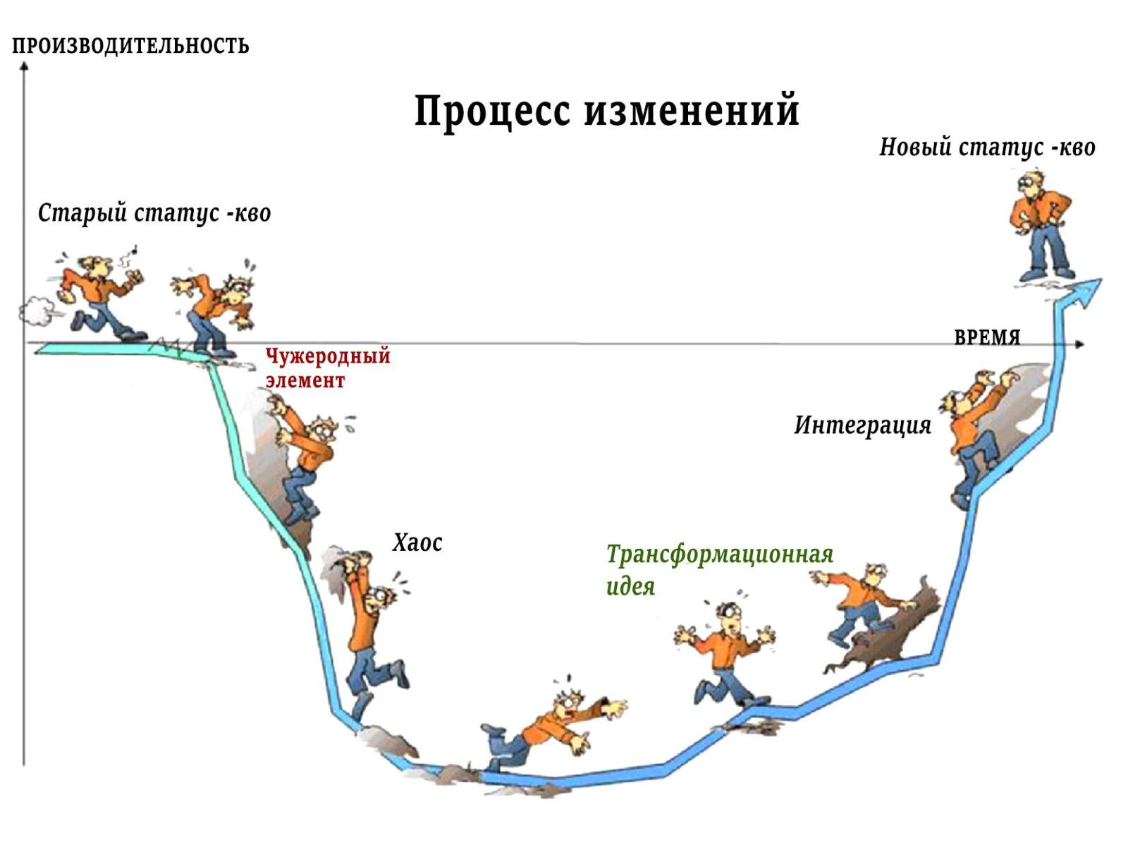 Роль событий в процессе организационных изменений (модель В.Сатир)