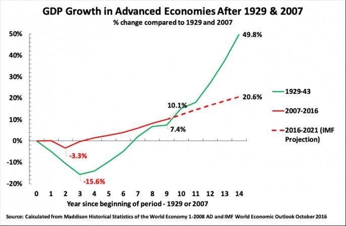 О глубинных причинах нарастающего хаоса и мерах по преодолению экономического кризиса