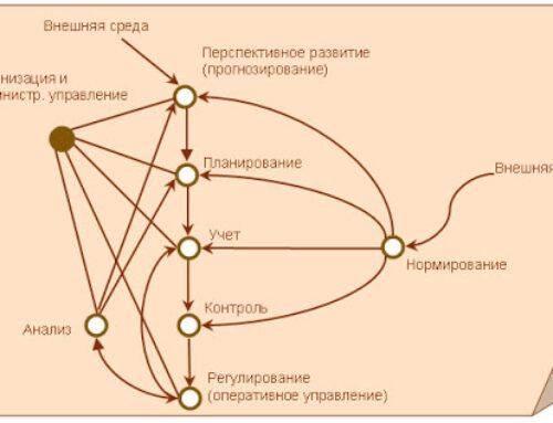 Функции управления организацией