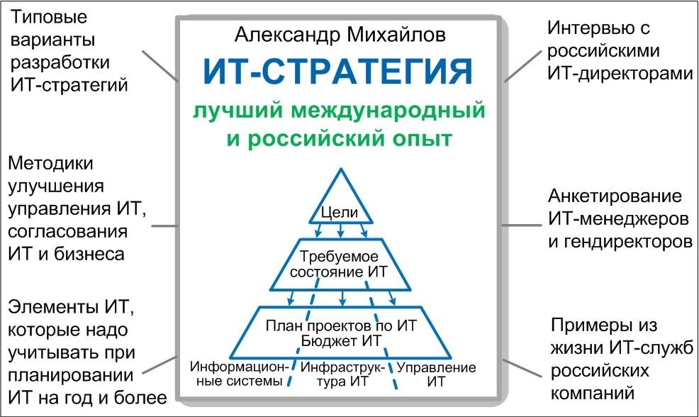 ИТ-стратегия: типовые варианты содержания